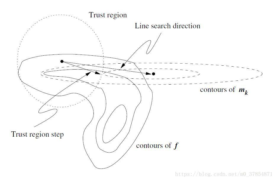 信赖域与线搜索的一个比较